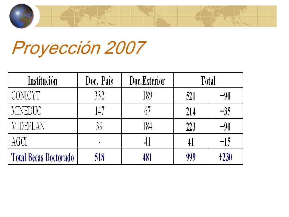 Becas Doctorado en Chile Dirigidas a chilenos y extranjeros Grado de licenciado o profesional equivalente.