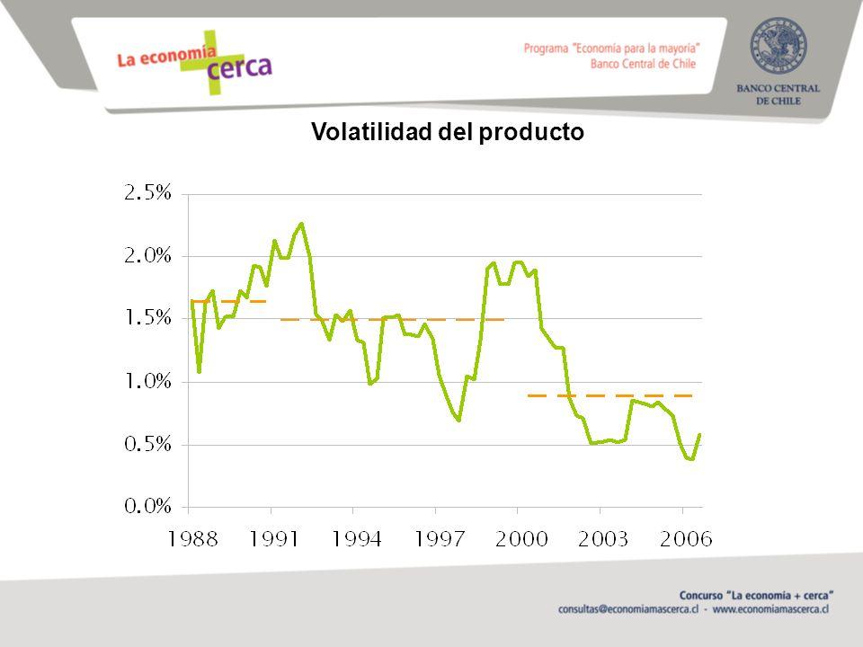 Volatilidad del producto