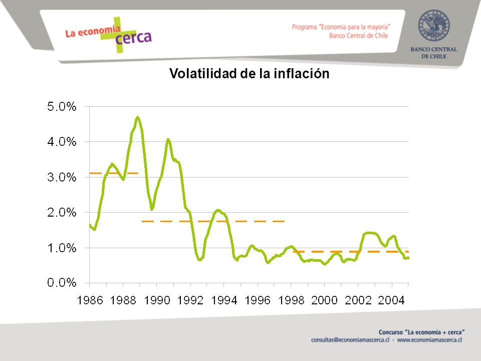 Volatilidad de la inflación