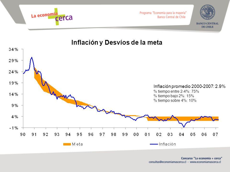 Inflación y Desvíos de la meta Inflación promedio 2000-2007: 2.9% % tiempo entre 2-4%: 75% % tiempo bajo 2%: 15% % tiempo sobre 4%: 10%