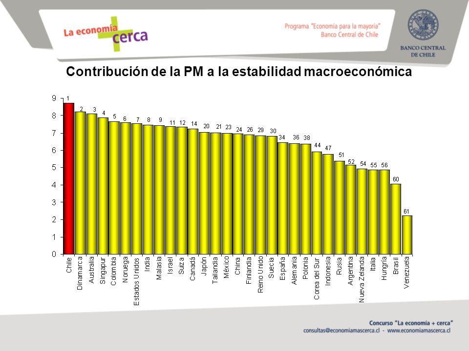 Contribución de la PM a la estabilidad macroeconómica