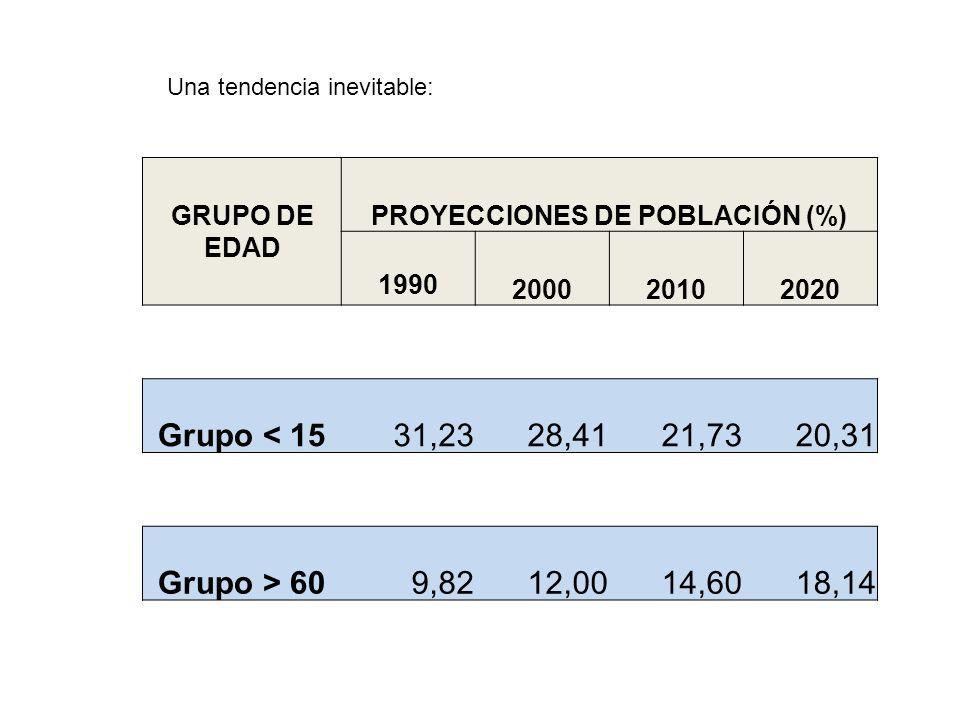 GRUPO DE EDAD PROYECCIONES DE POBLACIÓN (%) 1990 200020102020 Grupo < 1531,2328,4121,7320,31 Grupo > 609,8212,0014,6018,14 Una tendencia inevitable: