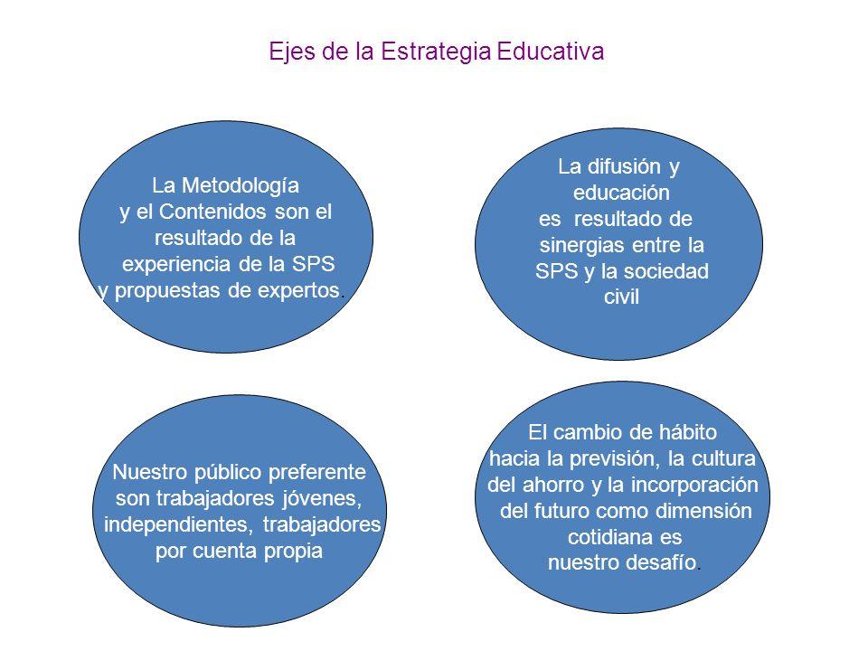 Ejes de la Estrategia Educativa La Metodología y el Contenidos son el resultado de la experiencia de la SPS y propuestas de expertos.