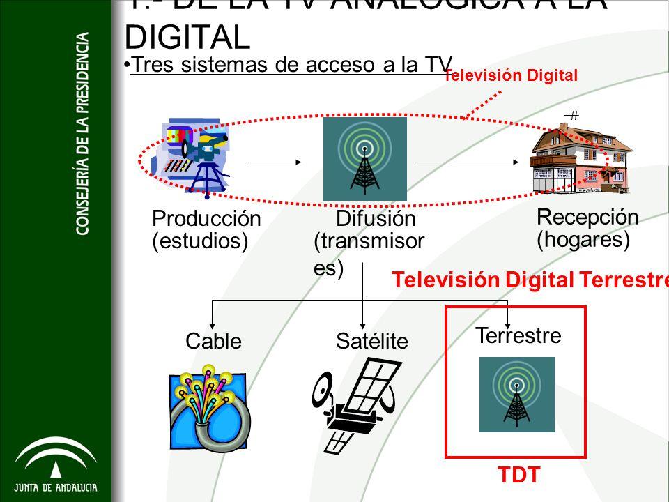1.- DE LA TV ANALÓGICA A LA DIGITAL Producción (estudios)(transmisor es) (hogares) Difusión Recepción Televisión Digital Televisión Digital Terrestre