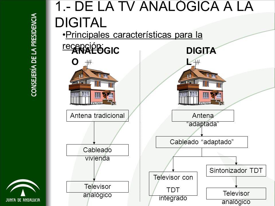 1.- DE LA TV ANALÓGICA A LA DIGITAL Principales características para la recepción: ANALÓGIC O DIGITA L Antena tradicional Cableado vivienda Televisor