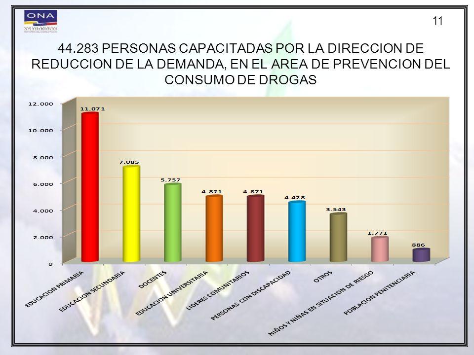 11 44.283 PERSONAS CAPACITADAS POR LA DIRECCION DE REDUCCION DE LA DEMANDA, EN EL AREA DE PREVENCION DEL CONSUMO DE DROGAS