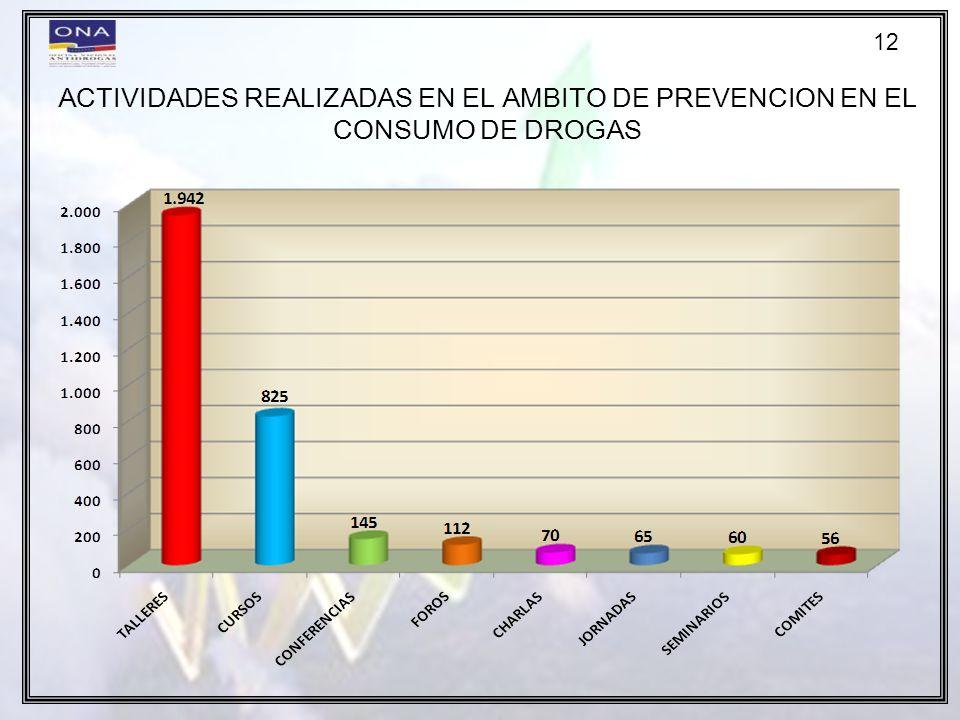 12 ACTIVIDADES REALIZADAS EN EL AMBITO DE PREVENCION EN EL CONSUMO DE DROGAS