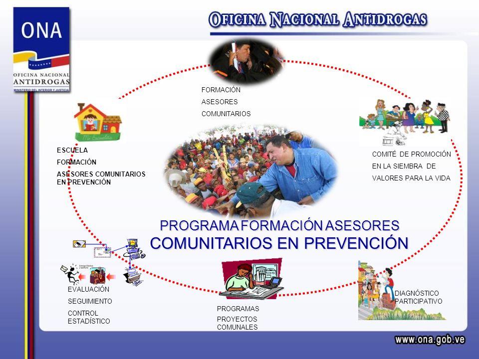 PROGRAMAS PROYECTOS COMUNALES ESCUELA FORMACIÓN ASESORES COMUNITARIOS EN PREVENCIÓN FORMACIÓN ASESORES COMUNITARIOS COMITÉ DE PROMOCIÓN EN LA SIEMBRA DE VALORES PARA LA VIDA EVALUACIÓN SEGUIMIENTO CONTROL ESTADÍSTICO DIAGNÓSTICO PARTICIPATIVO PROGRAMA FORMACIÓN ASESORES COMUNITARIOS EN PREVENCIÓN