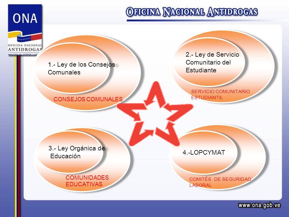 1.- Ley de los Consejos Comunales 1.- Ley de los Consejos Comunales CONSEJOS COMUNALES 3.- Ley Orgánica de Educación 3.- Ley Orgánica de Educación COM
