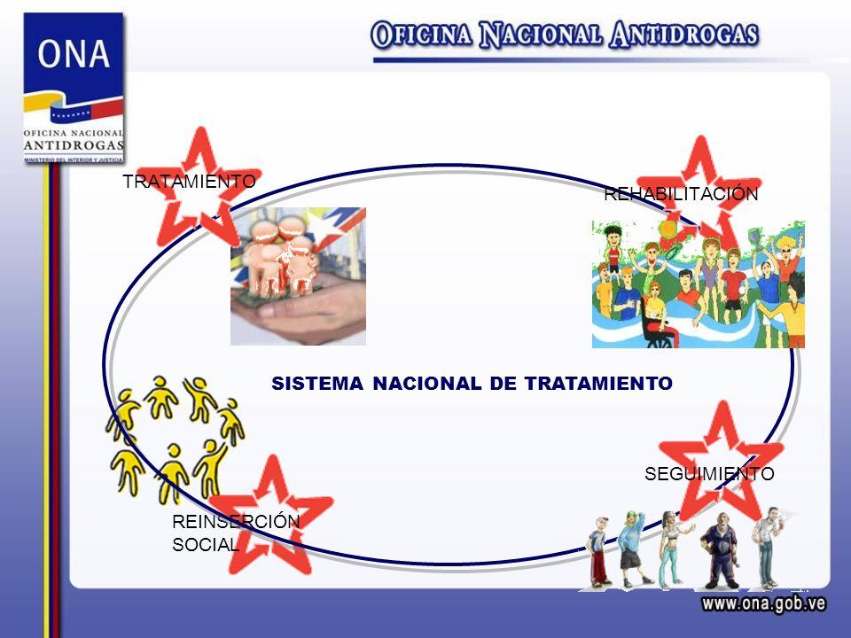 SISTEMA NACIONAL DE TRATAMIENTO REINSERCIÓN SOCIAL SEGUIMIENTO REHABILITACIÓN TRATAMIENTO