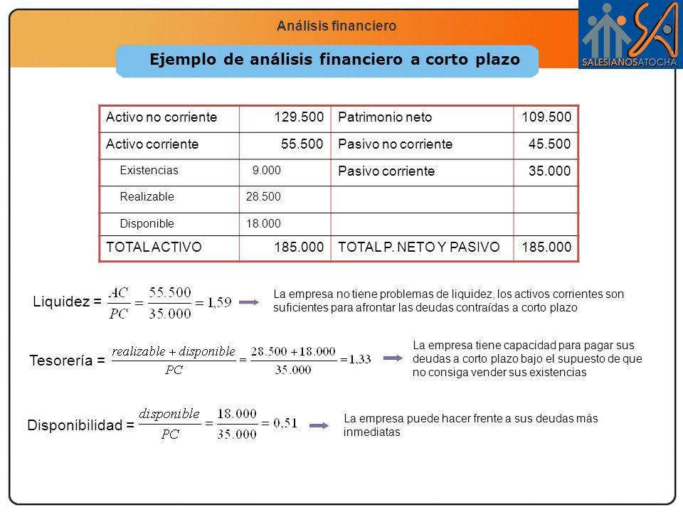 Economía 2.º Bachillerato La función productiva Análisis financiero Ejemplo de análisis financiero a corto plazo Activo no corriente129.500Patrimonio