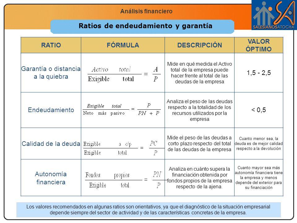 Economía 2.º Bachillerato La función productiva Análisis financiero Ratios de endeudamiento y garantía RATIOFÓRMULADESCRIPCIÓN VALOR ÓPTIMO Garantía o