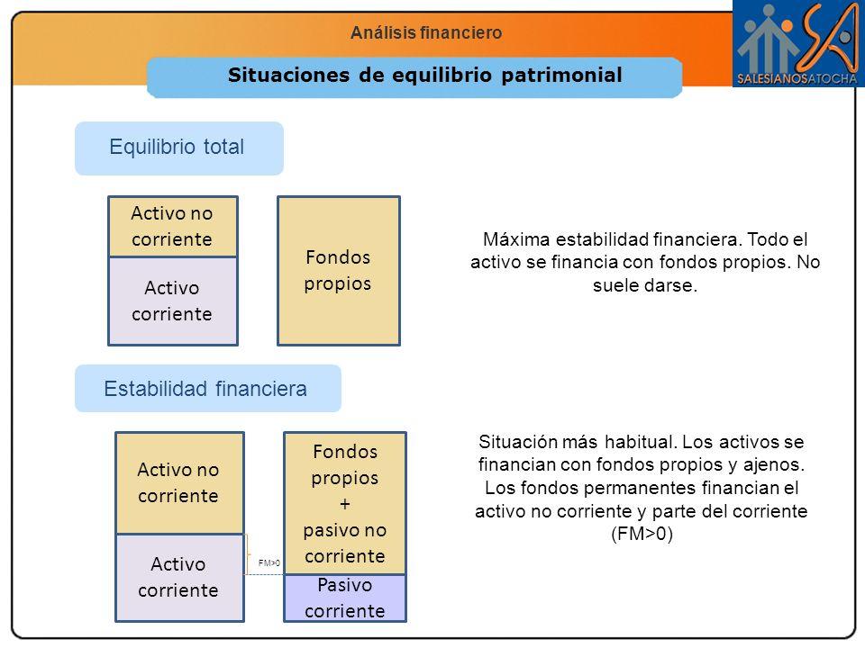 Economía 2.º Bachillerato La función productiva Análisis financiero Situaciones de equilibrio patrimonial Estabilidad financiera Equilibrio total Acti