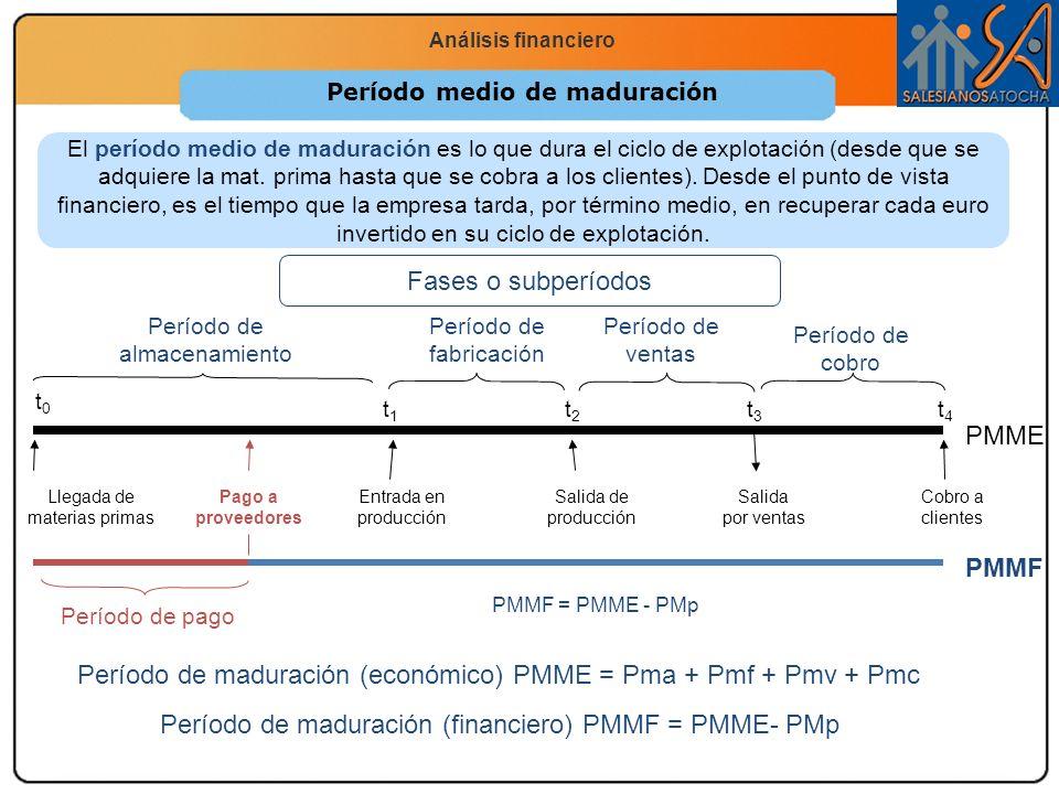 Economía 2.º Bachillerato La función productiva Análisis financiero El período medio de maduración es lo que dura el ciclo de explotación (desde que s
