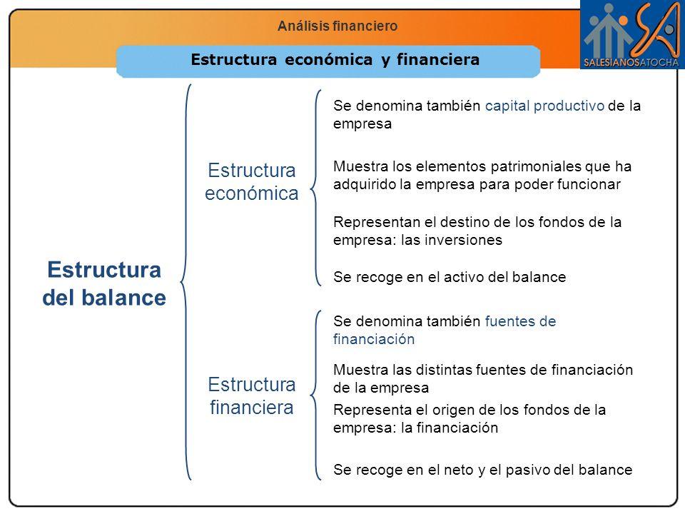 Economía 2.º Bachillerato La función productiva Análisis financiero Estructura económica y financiera PasivoActivo Disponible (10%) Realizable (15%) Existencias (30%) Pasivo corriente (exigible a corto plazo) 35% Pasivo no corriente (exigible a largo plazo) 25% Patrimonio neto (no exigible) 40% Activo no corriente Activo corriente Recursos permanentes Estructura económicaEstructura financiera OrigenAplicación de fondos Inmovilizado (45%)