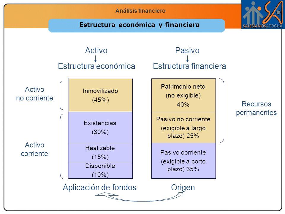 Economía 2.º Bachillerato La función productiva Análisis financiero Estructura económica y financiera PasivoActivo Disponible (10%) Realizable (15%) E