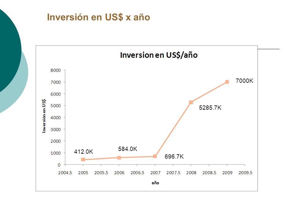 Inversión en US$ x año 584.0K 5285.7K 696.7K 7000K 412.0K