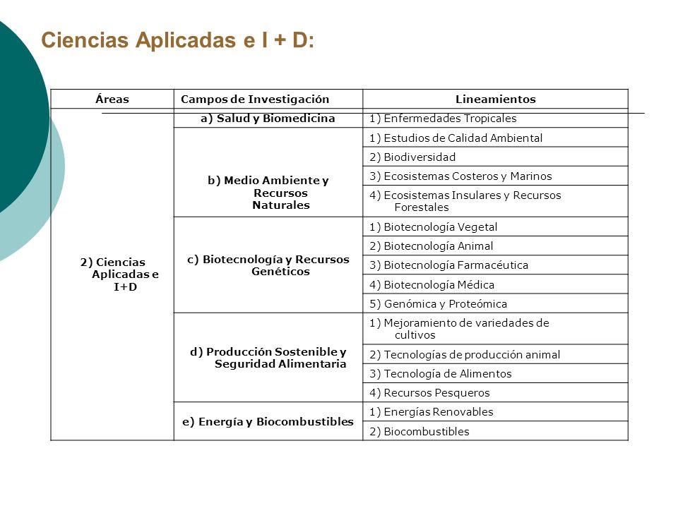 ÁreasCampos de InvestigaciónLineamientos 3) Tecnología e Innovación a) Desarrollo de Software y Mecatrónica 1) Inteligencia Artificial 2) Mecanismos expertos 3) Aplicaciones de negocios 4) Diseño de Hardware 5) Tecnologías inalámbricas b) Innovación Productiva 1) Innovación en procesos, bienes, productos y servicios de los sectores productivos 2) Aplicaciones en metalmecánica Tecnología e Innovación: