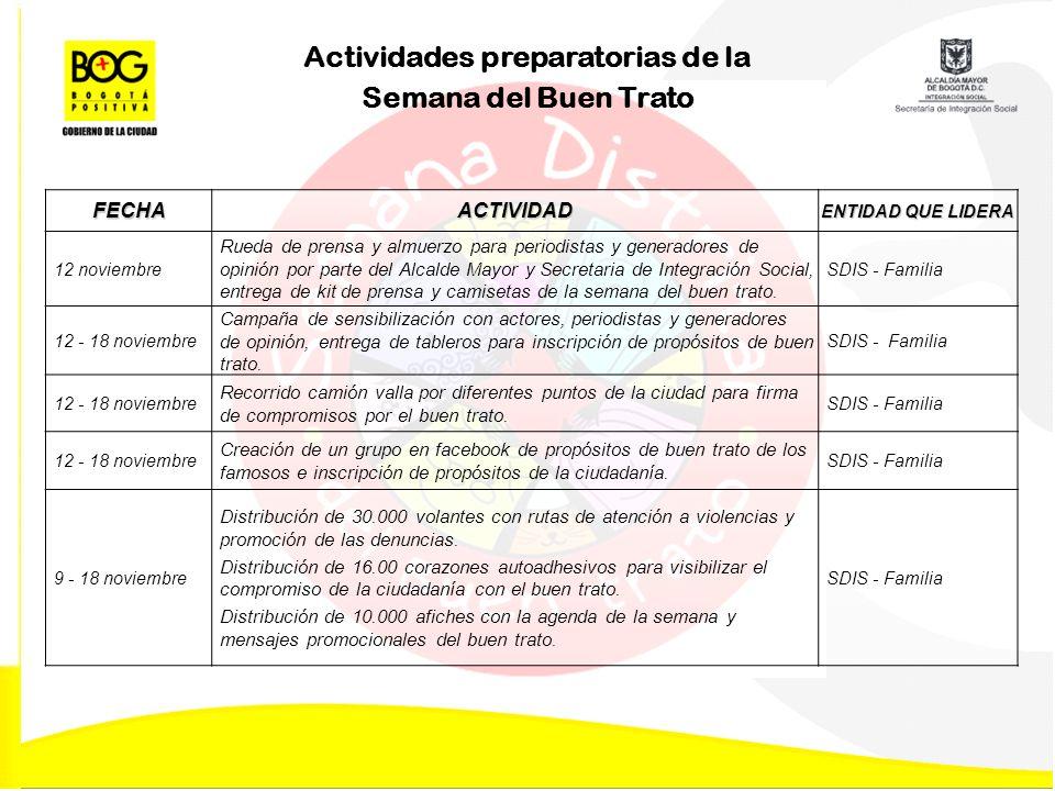 Agenda actividades Distritales 19 – 25 noviembre FECHAACTIVIDAD ENTIDAD QUE LIDERA 19 noviembre 9 – 12 m.