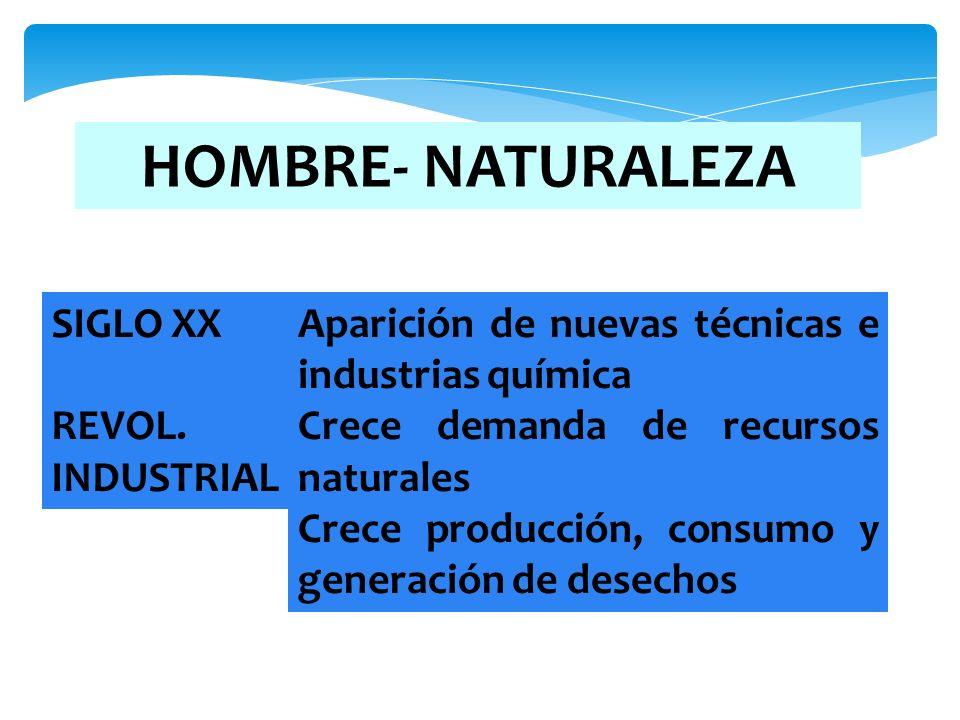 HOMBRE- NATURALEZA SIGLO XX REVOL. INDUSTRIAL Aparición de nuevas técnicas e industrias química Crece demanda de recursos naturales Crece producción,