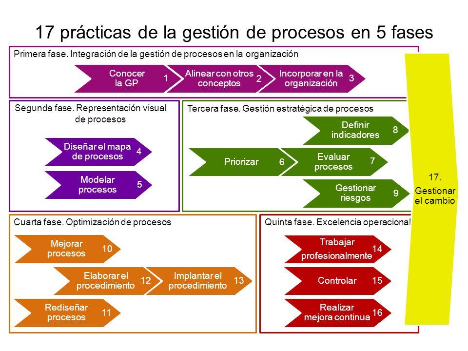 Gestionar riesgos Mejorar procesos Controlar Diseñar el mapa de procesos Modelar procesos Segunda fase. Representación visual de procesos Quinta fase.