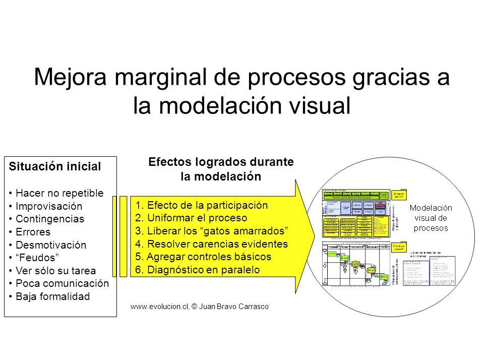 Efectos logrados durante la modelación www.evolucion.cl, © Juan Bravo Carrasco Mejora marginal de procesos gracias a la modelación visual 1. Efecto de