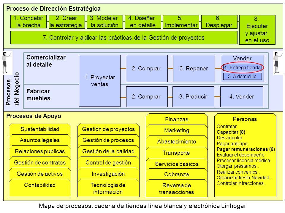 Mapa de procesos: cadena de tiendas línea blanca y electrónica Linhogar Procesos del Negocio Vender Procesos de Apoyo Comercializar al detalle Fabrica