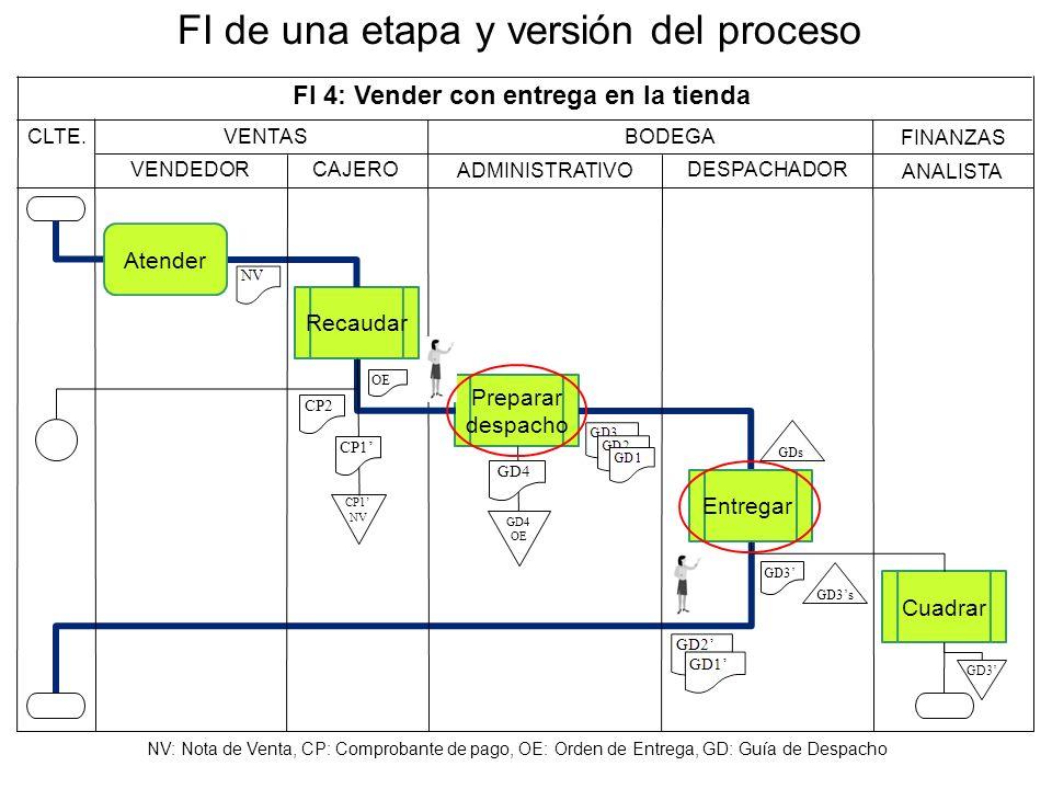 FI de una etapa y versión del proceso CLTE. BODEGA ANALISTA ADMINISTRATIVO DESPACHADOR FI 4: Vender con entrega en la tienda Preparar despacho NV: Not