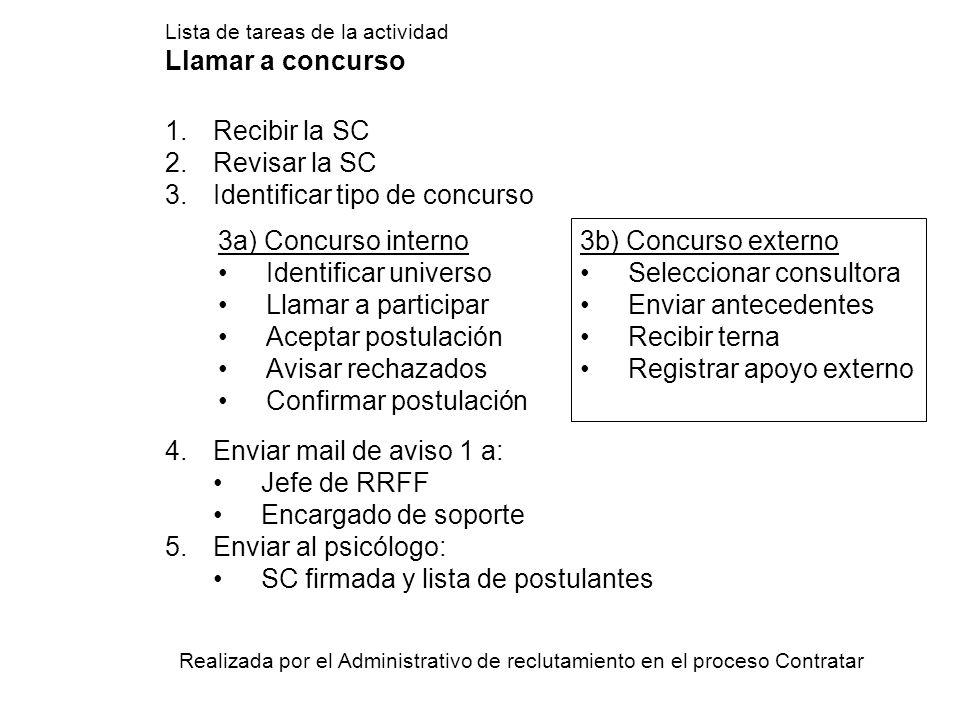 Lista de tareas de la actividad Llamar a concurso 1.Recibir la SC 2.Revisar la SC 3.Identificar tipo de concurso 4.Enviar mail de aviso 1 a: Jefe de R