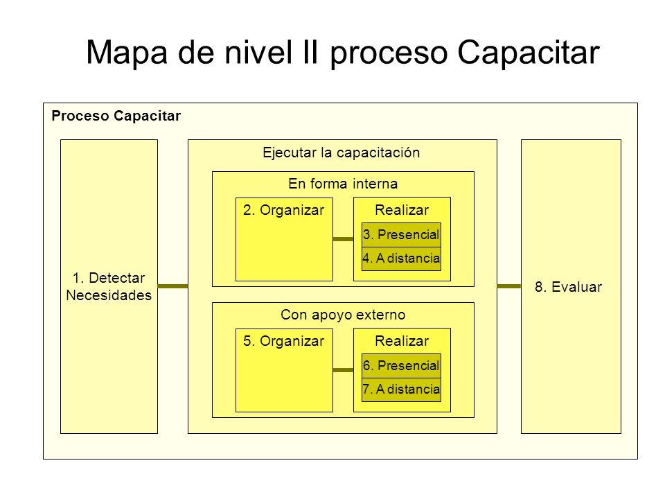Ejecutar la capacitación Mapa de nivel II proceso Capacitar Proceso Capacitar En forma interna 2. Organizar Realizar 4. A distancia 3. Presencial 8. E