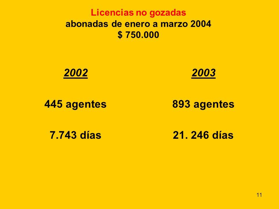 11 Licencias no gozadas abonadas de enero a marzo 2004 $ 750.000 2002 445 agentes 7.743 días 2003 893 agentes 21.
