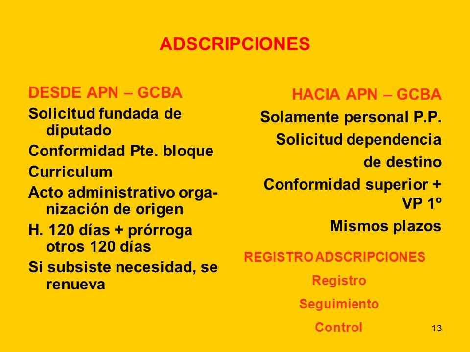 13 ADSCRIPCIONES DESDE APN – GCBA Solicitud fundada de diputado Conformidad Pte.