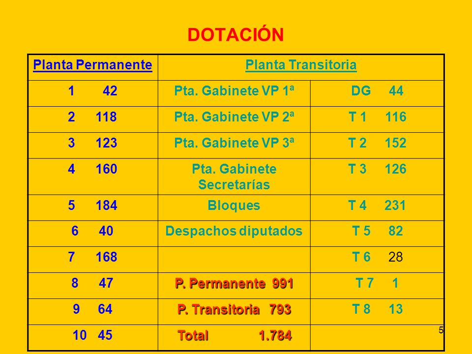 5 DOTACIÓN Planta PermanentePlanta Transitoria 1 42Pta.