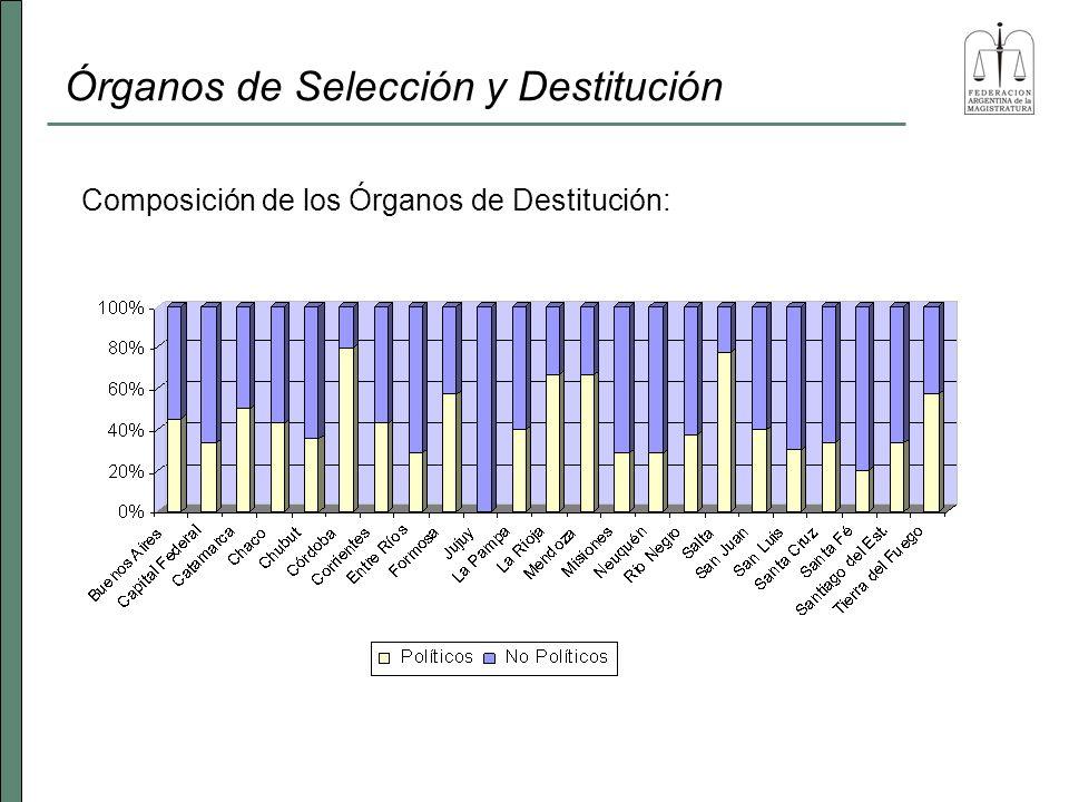 Órganos de Selección y Destitución Composición de los Órganos de Destitución: