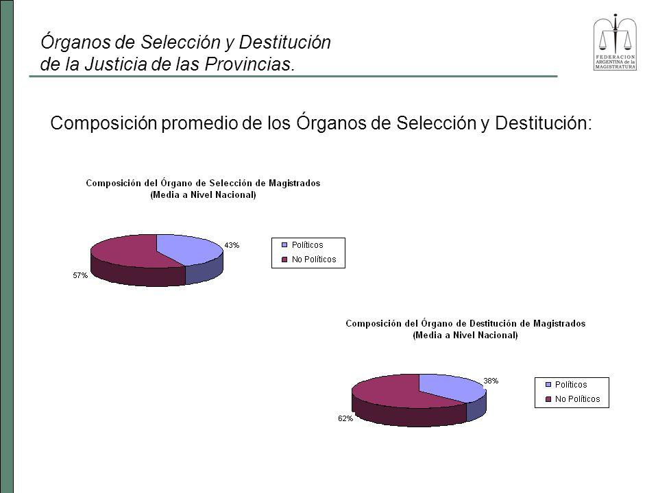 Órganos de Selección y Destitución de la Justicia de las Provincias. Composición promedio de los Órganos de Selección y Destitución: