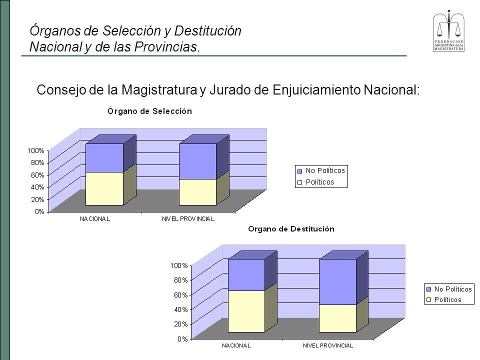 Consejo de la Magistratura y Jurado de Enjuiciamiento Nacional: Órganos de Selección y Destitución Nacional y de las Provincias.