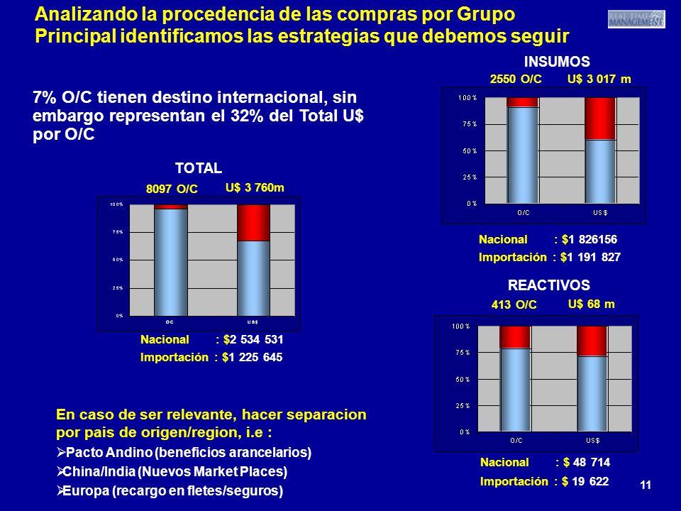 11 Analizando la procedencia de las compras por Grupo Principal identificamos las estrategias que debemos seguir Nacional : $1 826156 Importación : $1
