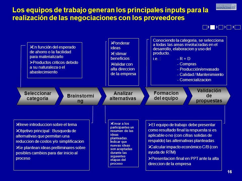 16 Los equipos de trabajo generan los principales inputs para la realización de las negociaciones con los proveedores Seleccionar categoria Brainstorm