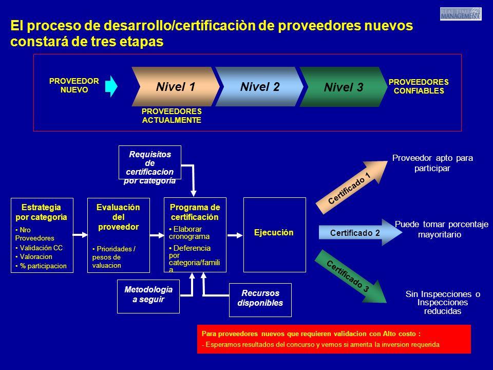 18 El proceso de desarrollo/certificaciòn de proveedores nuevos constará de tres etapas Nivel 1 Nivel 2 Nivel 3 Estrategia por categoría Nro Proveedor