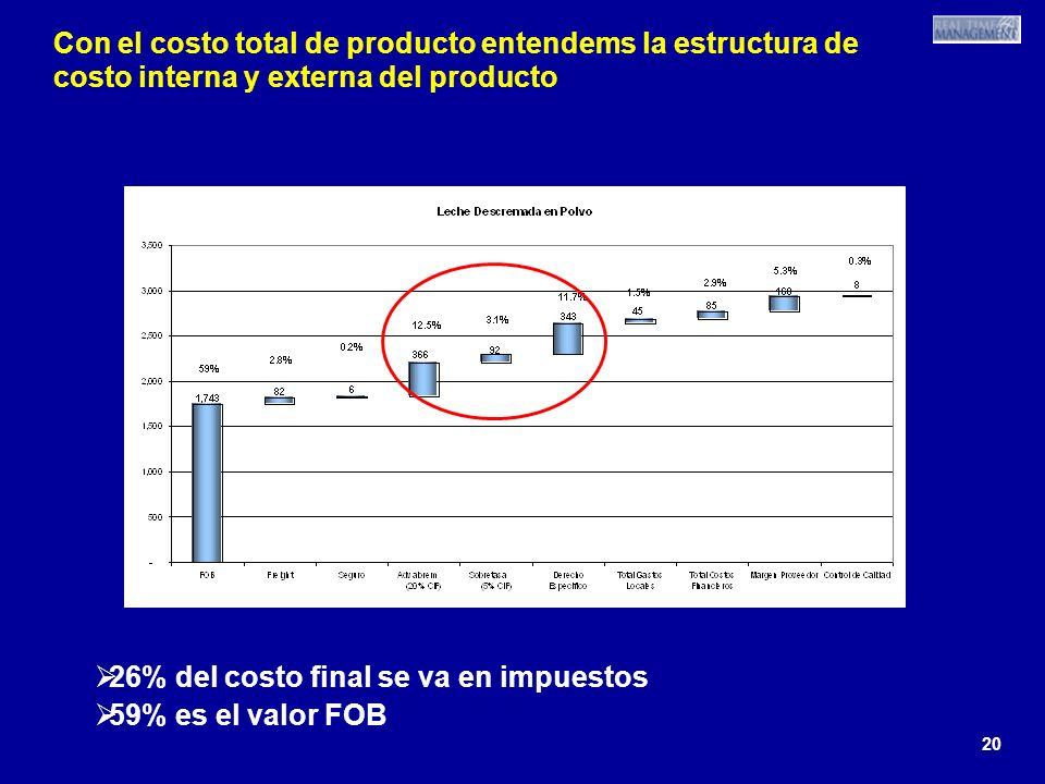 20 Con el costo total de producto entendems la estructura de costo interna y externa del producto 26% del costo final se va en impuestos 59% es el valor FOB 26% del costo final se va en impuestos 59% es el valor FOB