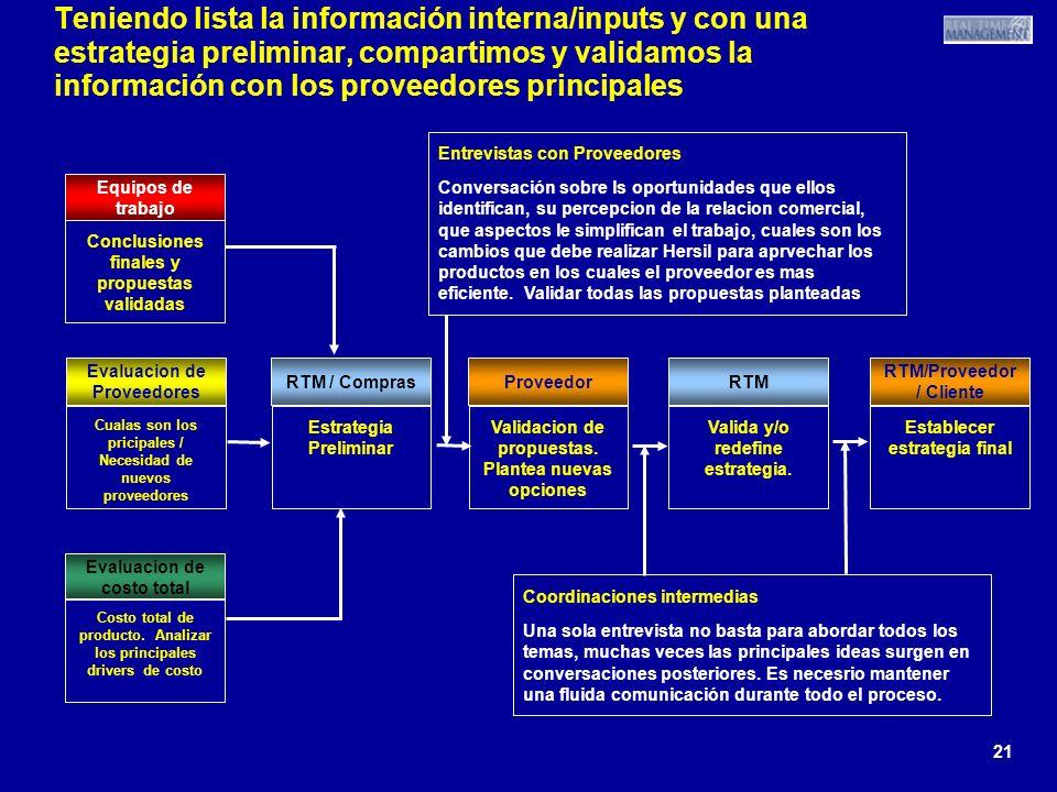 21 Teniendo lista la información interna/inputs y con una estrategia preliminar, compartimos y validamos la información con los proveedores principale