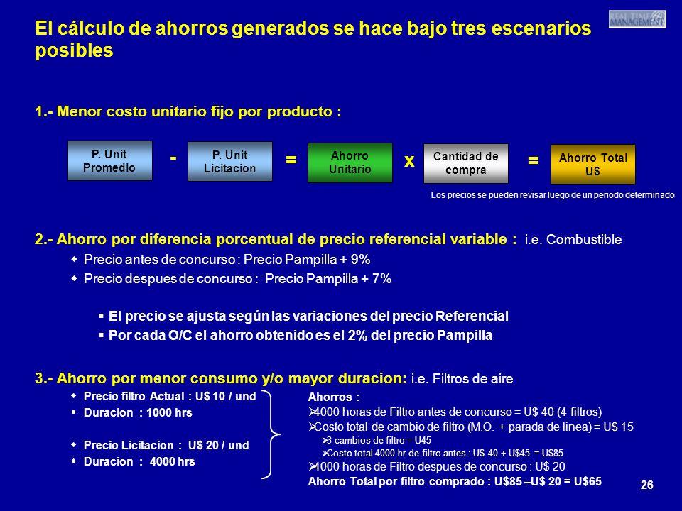 26 El cálculo de ahorros generados se hace bajo tres escenarios posibles 1.- Menor costo unitario fijo por producto : 2.- Ahorro por diferencia porcentual de precio referencial variable : i.e.