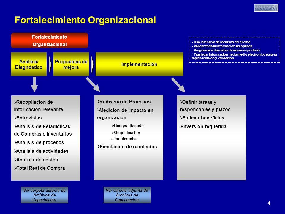 4 4 4 Fortalecimiento Organizacional Recopilacion de informacion relevante Entrevistas Análisis de Estadísticas de Compras e Inventarios Análisis de procesos Analisis de actividades Análisis de costos Total Real de Compra Recopilacion de informacion relevante Entrevistas Análisis de Estadísticas de Compras e Inventarios Análisis de procesos Analisis de actividades Análisis de costos Total Real de Compra Fortalecimiento Organizacional Análisis/ Diagnóstico Propuestas de mejora Implementación Definir tareas y responsables y plazos Estimar beneficios Inversion requerida Definir tareas y responsables y plazos Estimar beneficios Inversion requerida Rediseno de Procesos Medicion de impacto en organizacion Tiempo liberado Simplificacion administrativa Simulacion de resultados Rediseno de Procesos Medicion de impacto en organizacion Tiempo liberado Simplificacion administrativa Simulacion de resultados Ver carpeta adjunta de Archivos de Capacitacion - Uso intensivo de recursos del cliente - Validar toda la informacion recopilada - Programar entrevistas de manera oportuna - Trasladar informacion hacia medio electronico para su rapida revision y validacion - Uso intensivo de recursos del cliente - Validar toda la informacion recopilada - Programar entrevistas de manera oportuna - Trasladar informacion hacia medio electronico para su rapida revision y validacion
