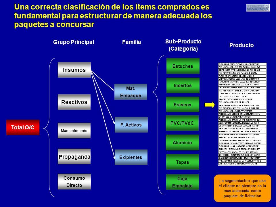7 7 7 Una correcta clasificación de los items comprados es fundamental para estructurar de manera adecuada los paquetes a concursar La segmentacion qu