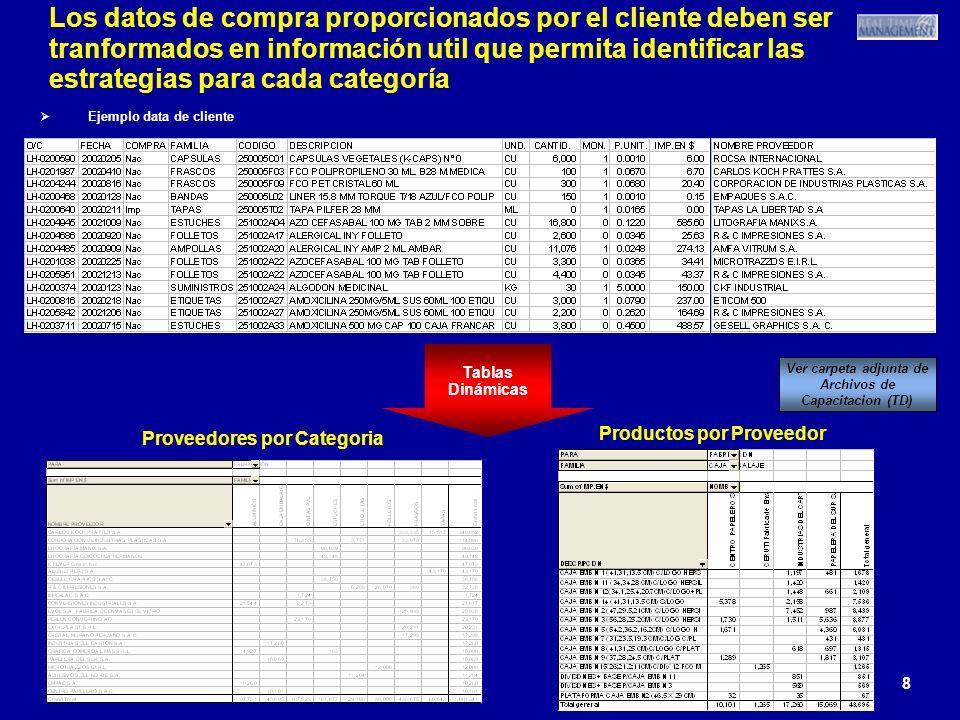 8 8 8 Los datos de compra proporcionados por el cliente deben ser tranformados en información util que permita identificar las estrategias para cada c