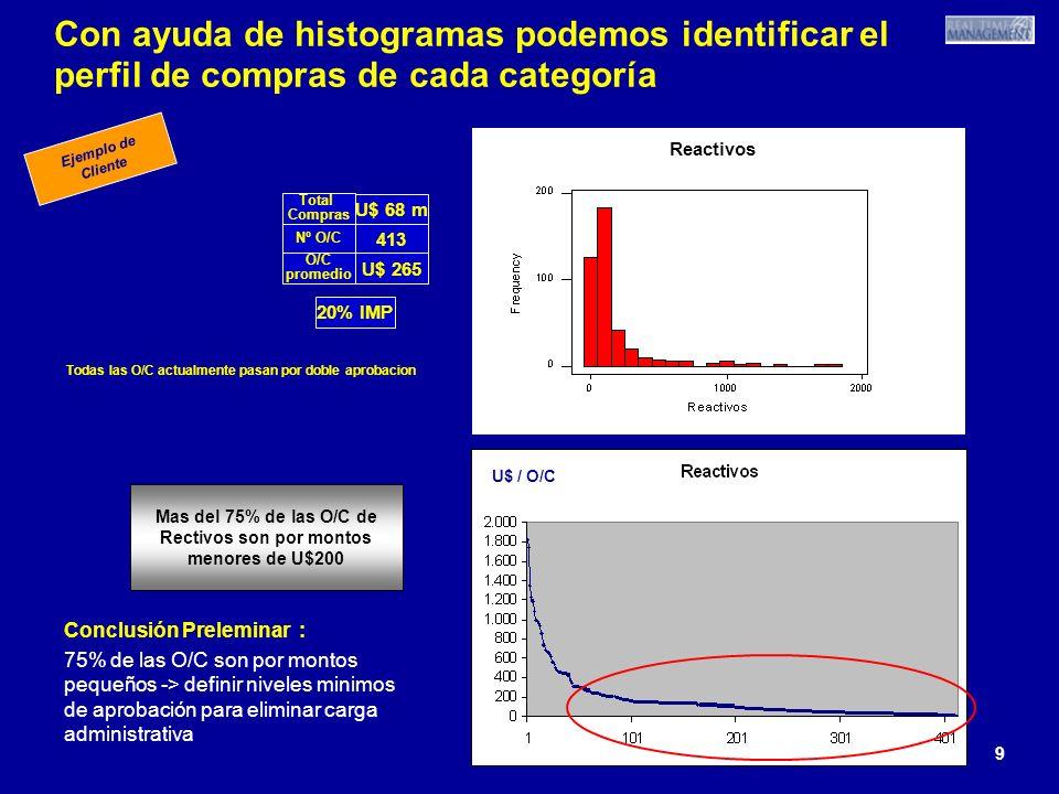 9 9 9 Con ayuda de histogramas podemos identificar el perfil de compras de cada categoría 413 U$ 68 m U$ 265 Nº O/C Total Compras O/C promedio Reactiv