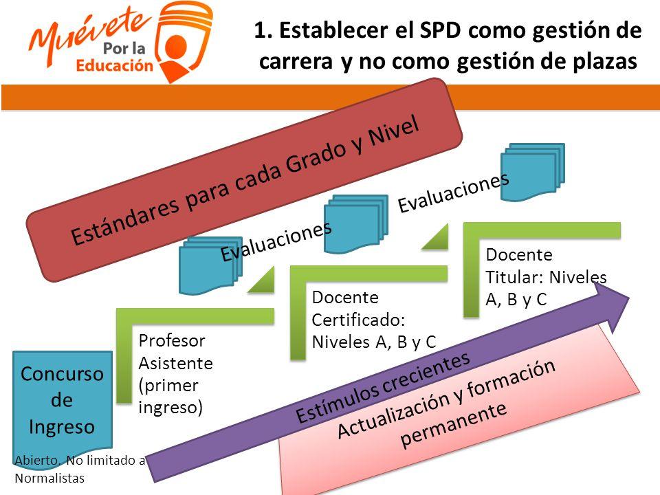 1. Establecer el SPD como gestión de carrera y no como gestión de plazas Profesor Asistente (primer ingreso) Docente Certificado: Niveles A, B y C Doc