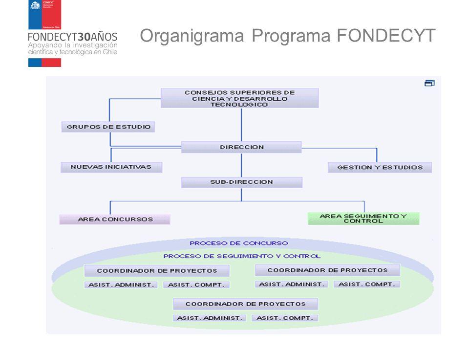 Organigrama Programa FONDECYT