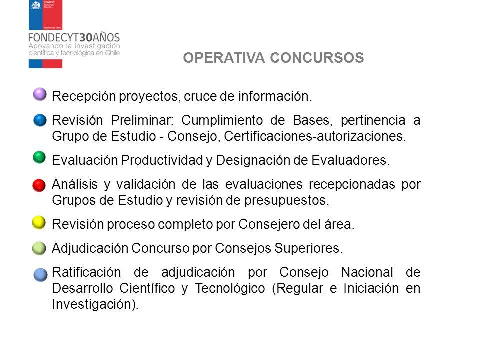 OPERATIVA CONCURSOS Recepción proyectos, cruce de información. Revisión Preliminar: Cumplimiento de Bases, pertinencia a Grupo de Estudio - Consejo, C