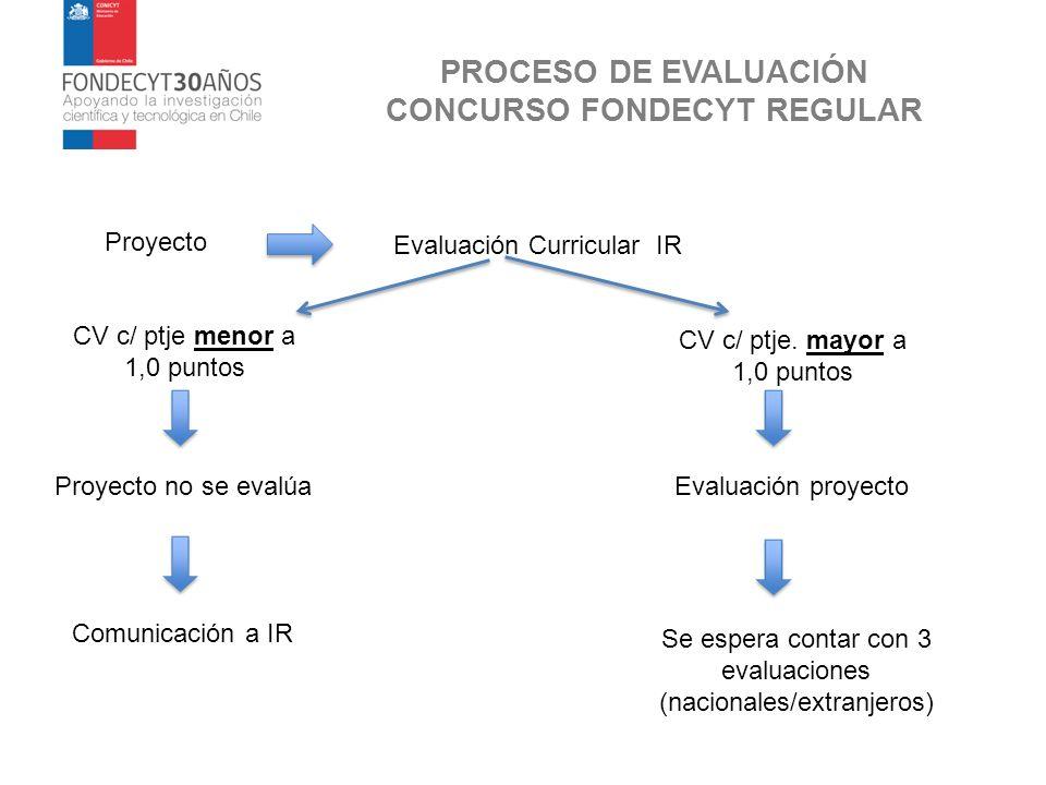 PROCESO DE EVALUACIÓN CONCURSO FONDECYT REGULAR Proyecto Evaluación Curricular IR CV c/ ptje menor a 1,0 puntos Proyecto no se evalúa CV c/ ptje. mayo
